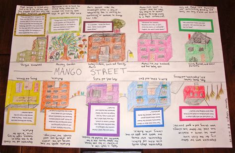 theme chart for the house on mango street the house on mango street map project copyright s r w