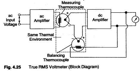 voltmeter block diagram wiring diagram with description