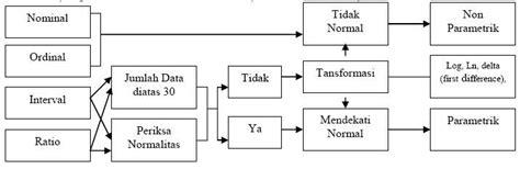 Metode Analisis Statistik berbagi ilmu metode analisis data statistik