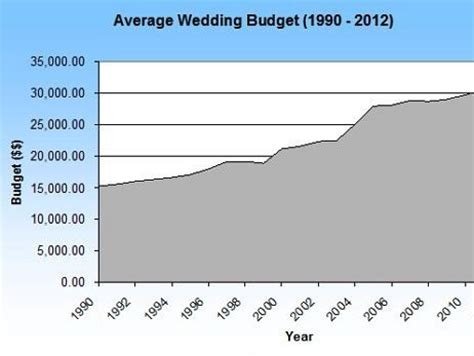 Wedding Budget Uk Average by Save Money On Your Wedding Your Wedding Costs