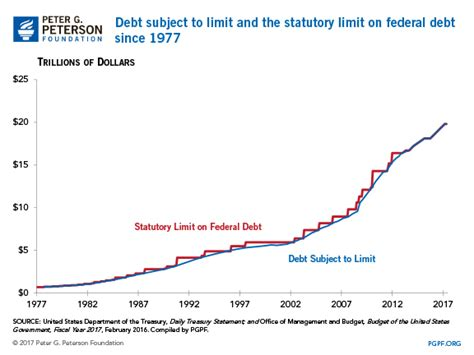 government debt ceiling the debt ceiling reinstated
