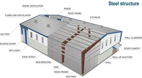 structural layout of a building discount steel buildings blog about discount steel