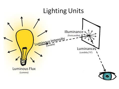 candela measurement redux lumens and candela for defensive lights the