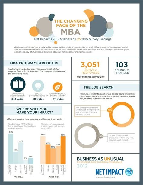 Mba Benefits To Company by 26 Best Images About School Spirit On San