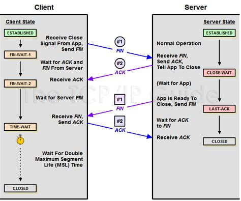 aborted idle timeout 300 sec java long delay before socket close stack overflow
