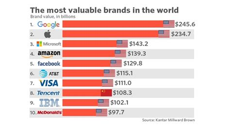 here s a chart of the most valuable brands in the world notice anything marketwatch