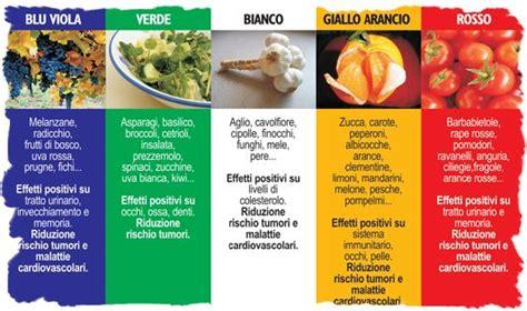 alimenti contenenti selenio ristorazione e turismo