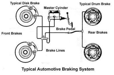 Car Types Of Brakes by Brake Systems In Cars Cartradeblog