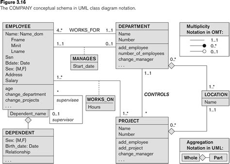 uml database diagram image gallery uml database