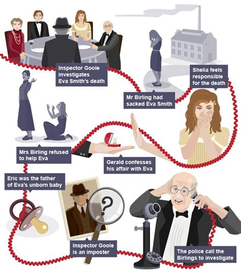 analysis of an inspector calls characters 25 best ideas about an inspector calls summary on