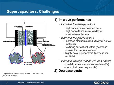 capacitor current collector nrc capabilities in supercapacitors 2016 17