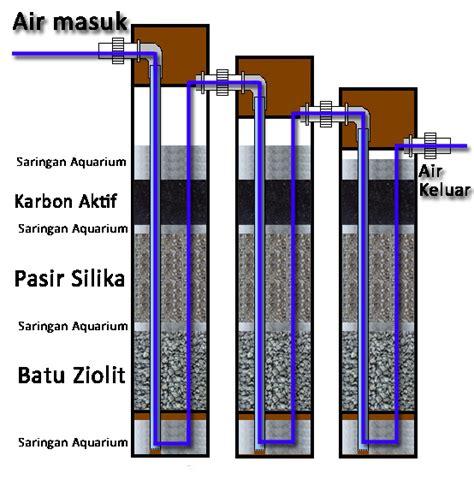 membuat filter air sumur bor penyaring air sederhana dari paralon pvc teknik