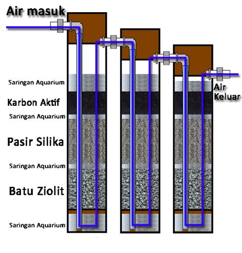 membuat filter penjernih air sumur bor penyaring air sederhana dari paralon pvc teknik