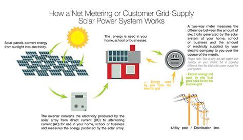 utility solar wiring diagram american toyota corolla 2005