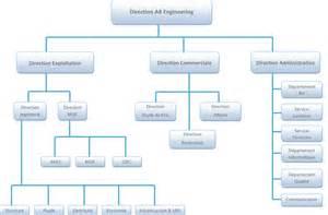 organigramme bureau d 233 tude ab engineering
