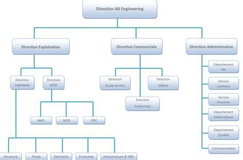 le de bureau d etude organigramme bureau d 233 tude ab engineering