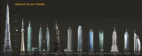 tallest in the world tallest buildings in the world