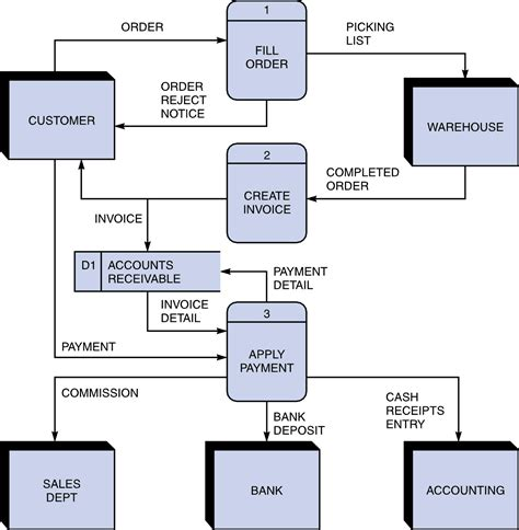 how to draw dfd diagram cse11is data flow diagrams