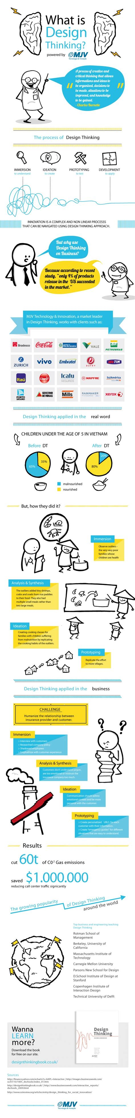 design thinking infographic what is design thinking infographic