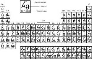 periodic table with mass number