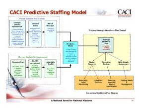 staffing model template staffing models template it staffing plan itlever