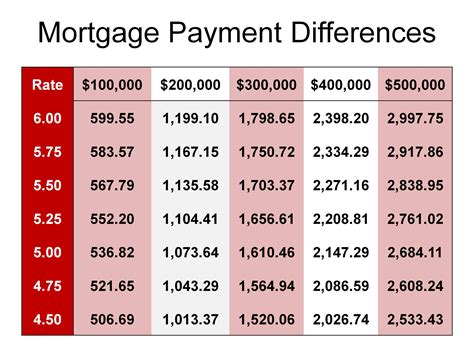 va funding fee table 2013 mortgage payment chart home loans by