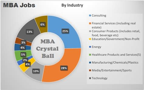 Careers With Mba In Accounting by Mba Opportunities By Industry And Function Mba