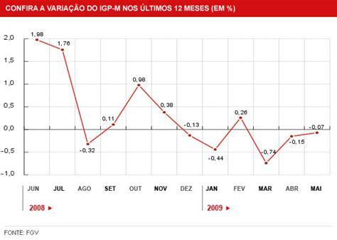 fgv igp m tem alta de 106 nos ltimos 12 meses g1 gt economia e neg 243 cios not 205 cias 205 ndice que reajusta