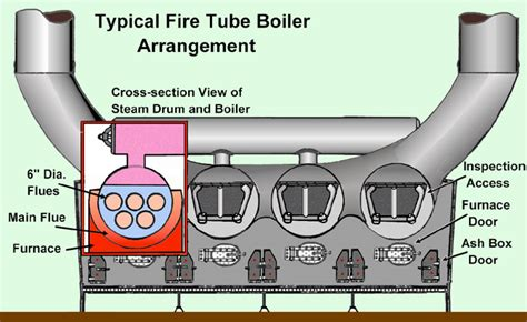 steam boat function about boiler power plants