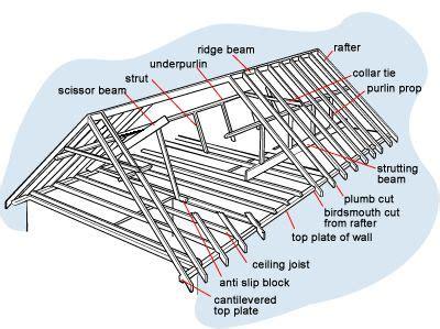 loft roof repair roof framing elements my home designs