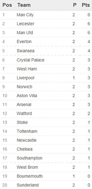 epl goal king chart premier league table results and remaining fixtures