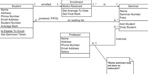 class diagram for student architecture alternatives to uml interaction diagrams