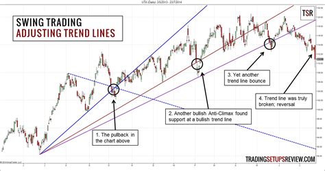 swing trade swing trading with trend lines trading setups review