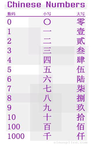 chinese number meaning chinese numbers the first column is the arabic indian