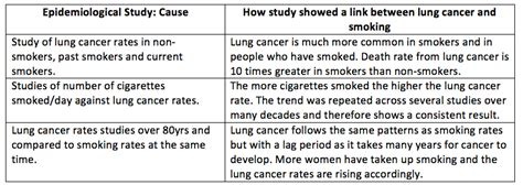 Lung Cancer Essay by Lung Cancer Essay