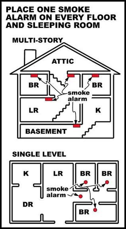 where to install smoke detectors virginia code virginia smoke detector certification
