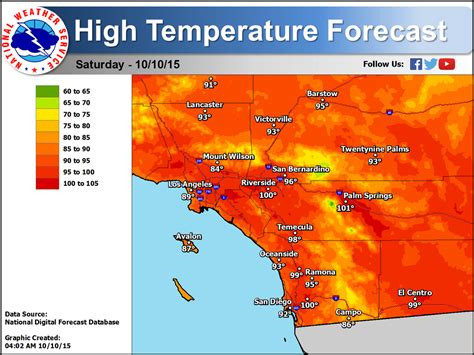 service san diego san clemente weather south oc beaches