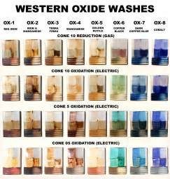 what temperature do you wash colors in western pint ox 6 copper black oxide wash