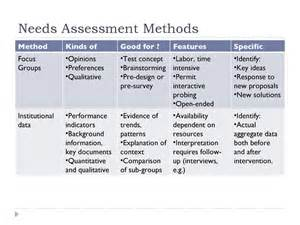need assessment template needs assessment and program planning