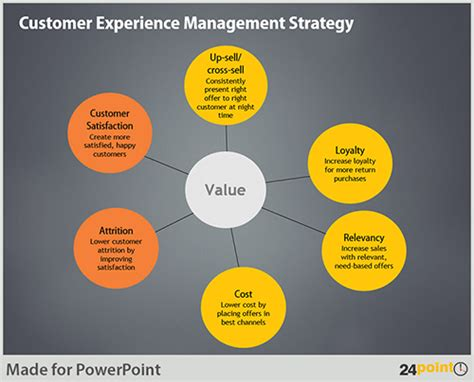using editable powerpoint templates in customer experience