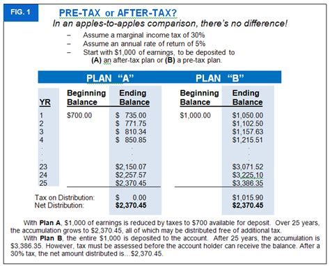 roth vs traditional ira calculator side by side comparison
