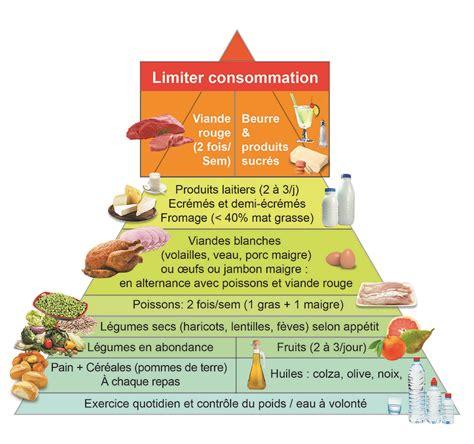 lista alimenti contenenti iodio r 232 gles hygi 233 no di 233 t 233 tiques r 233 gime pauvre en calories