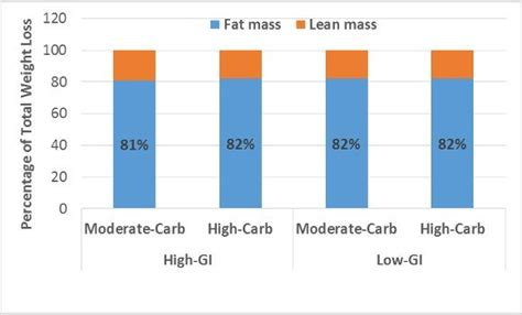 How Personality Patterns May Affect Weight Loss by Carbs No Effect On The Starvation Response