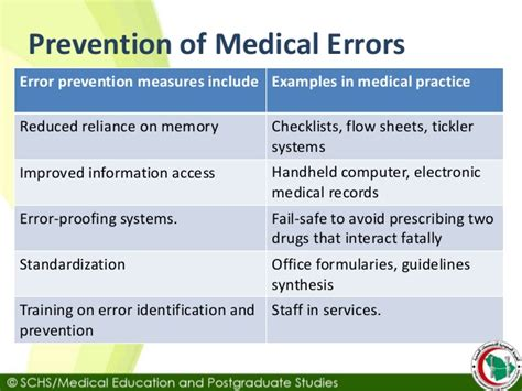 prevent medication errors schs topic6 medical errors