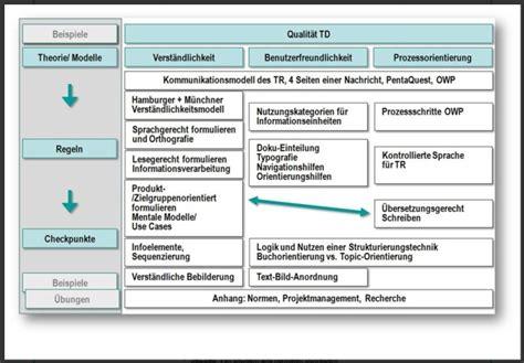 Technisches Angebot Muster Itl Veranstaltet Kompaktseminar Technische Dokumentation Am 2 Und 3 Mai 2013 In Stuttgart