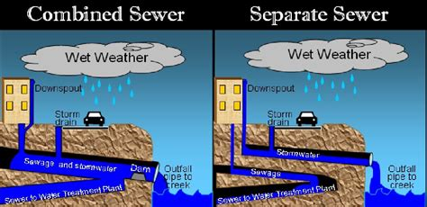 sewer vs septic design of sewer system civil engineers pk
