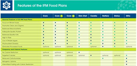 Ifm Detox Food Plan by Ifm Elimination T 17 Ways To Lose Weight Fast