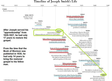 Smith Timeline by Timeline Of Smith Search Engine At Search