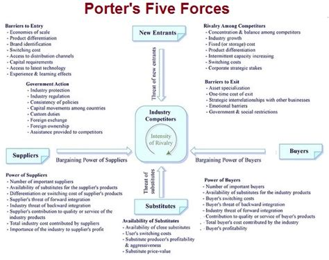 Strategy Tasko Consulting Porters Five Forces Template