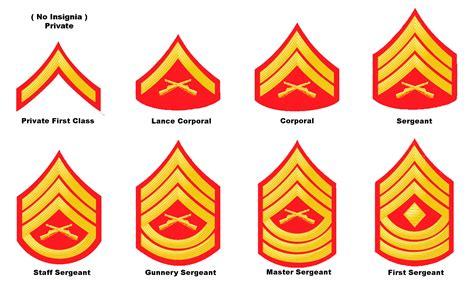 Marine Corps Ranks   impact and influence of the us marine corps use of symbols